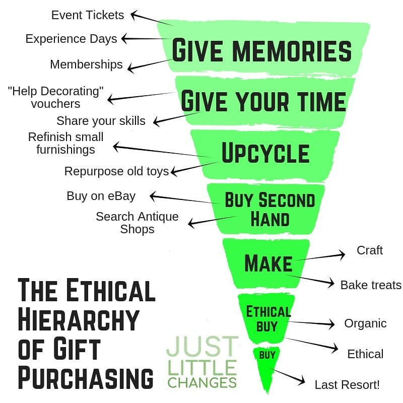 Ethichal Hierarchy Of Gift Purchasing